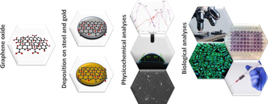 Badania właściwości pokryć ztlenku grafenu